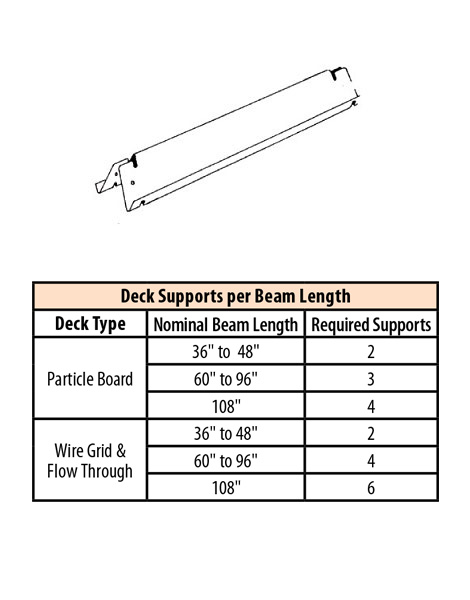 OFDS(ND)-Omega Deck Frame Support